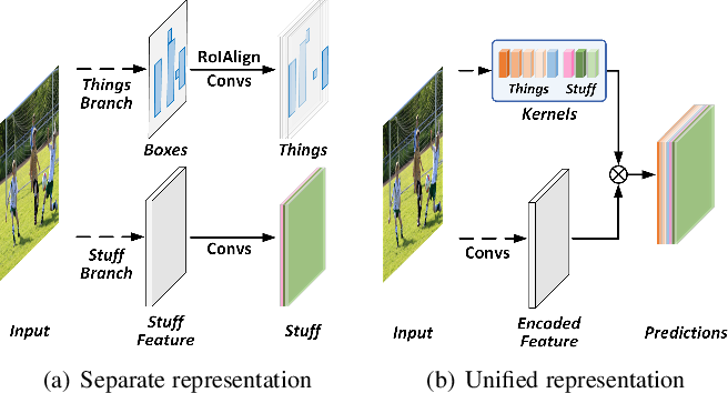 Figure 1 for Fully Convolutional Networks for Panoptic Segmentation with Point-based Supervision
