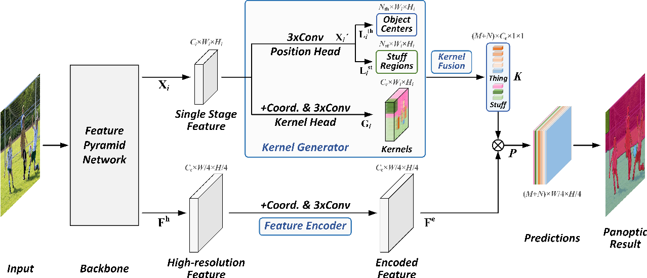 Figure 3 for Fully Convolutional Networks for Panoptic Segmentation with Point-based Supervision