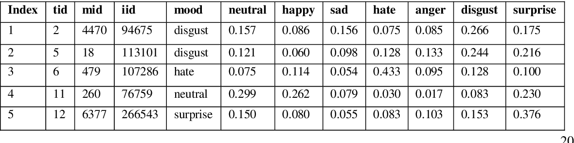 Figure 4 for An Affective Aware Pseudo Association Method to Connect Disjoint Users Across Multiple Datasets -- An Enhanced Validation Method for Text-based Emotion Aware Recommender