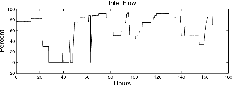 Figure 1. Inlet flow data from Perstorp AB second week of March 2011.