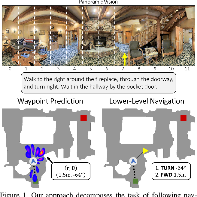 Figure 1 for Waypoint Models for Instruction-guided Navigation in Continuous Environments
