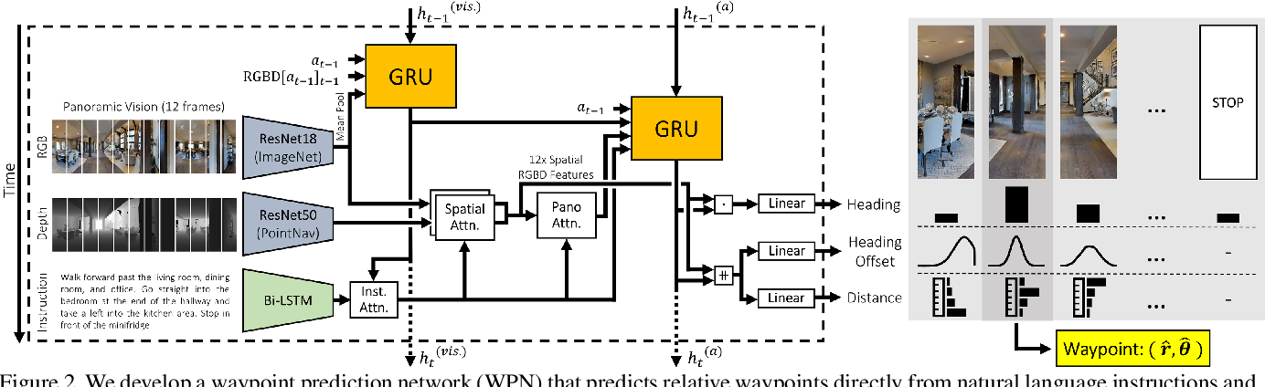 Figure 3 for Waypoint Models for Instruction-guided Navigation in Continuous Environments
