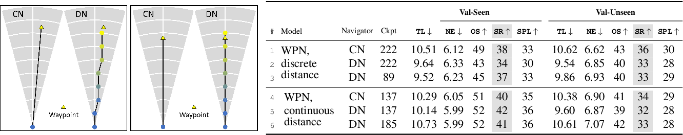 Figure 4 for Waypoint Models for Instruction-guided Navigation in Continuous Environments