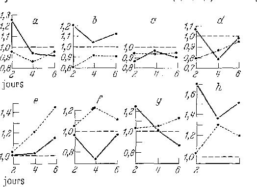 Fig. 2. Consorrtmation endoggne d'oxyg~ne. Ordinate: t*1 0=/25ml/ susp. 30 min. Abscisse : temps (en jours)