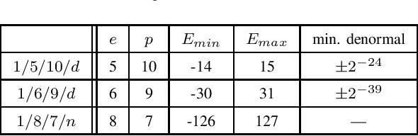Figure 4 for Representation range needs for 16-bit neural network training