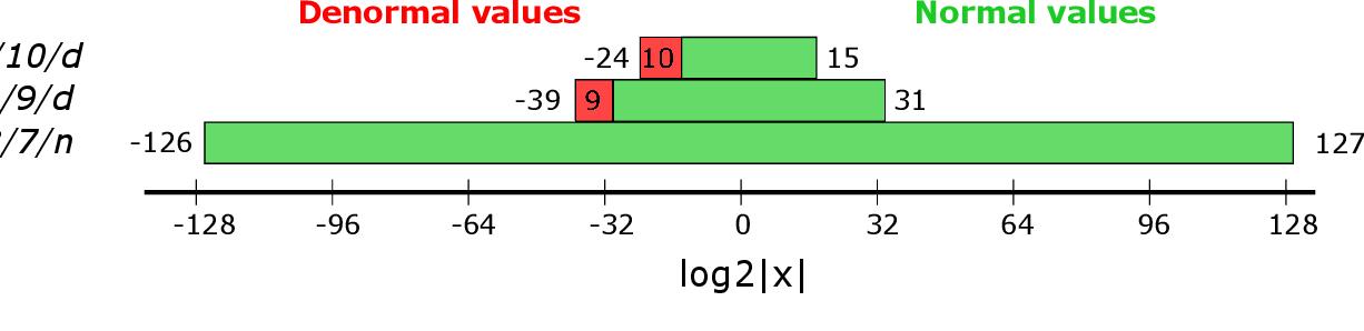 Figure 1 for Representation range needs for 16-bit neural network training