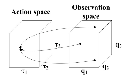 Figure 1 for Learning Inverse Statics Models Efficiently