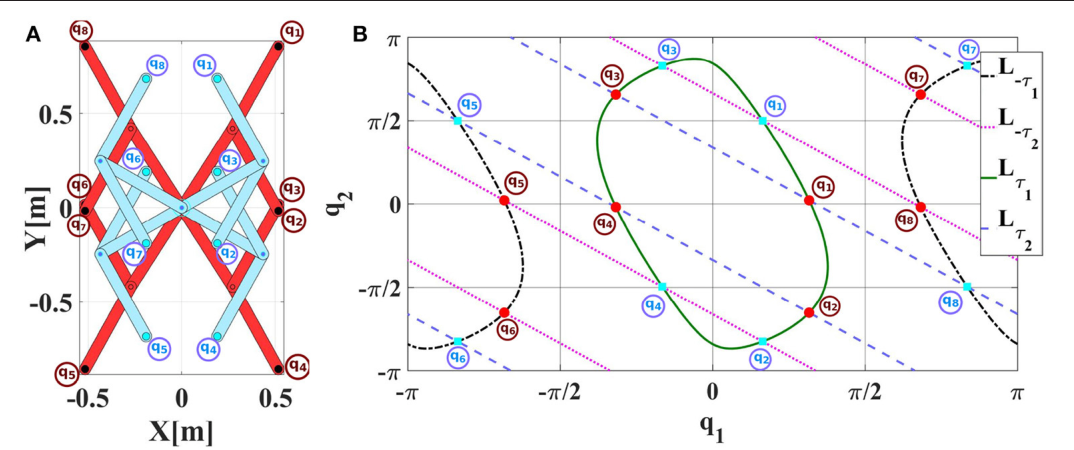 Figure 2 for Learning Inverse Statics Models Efficiently