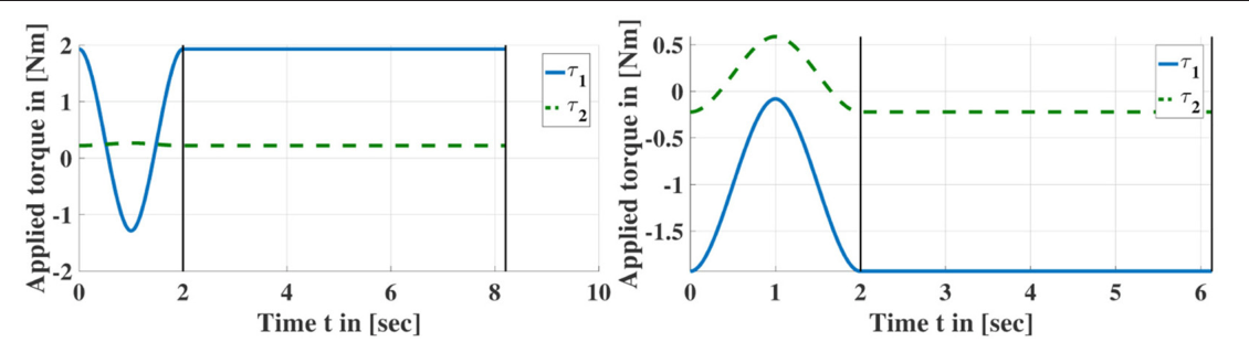 Figure 3 for Learning Inverse Statics Models Efficiently