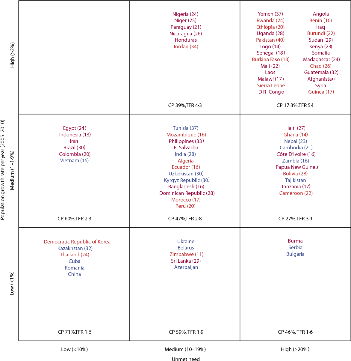 Family planning: the unfinished agenda - Semantic Scholar