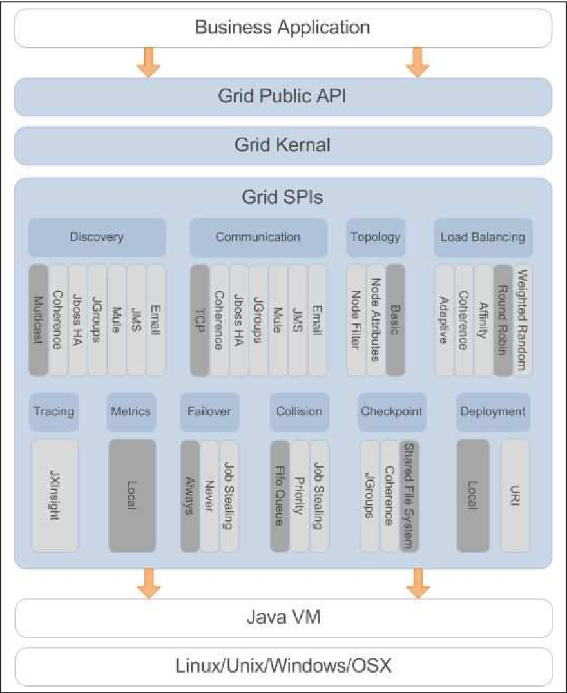 PDF] Porting an Application to the Cloud Using GridGain