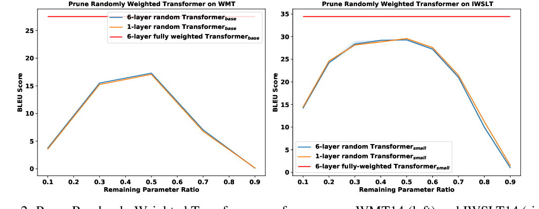 Figure 3 for What's Hidden in a One-layer Randomly Weighted Transformer?
