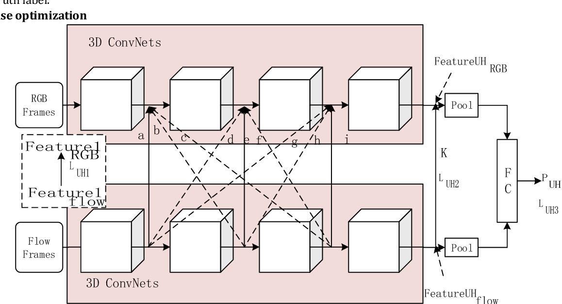 Figure 1 for Cross-Enhancement Transform Two-Stream 3D ConvNets for Pedestrian Action Recognition of Autonomous Vehicles