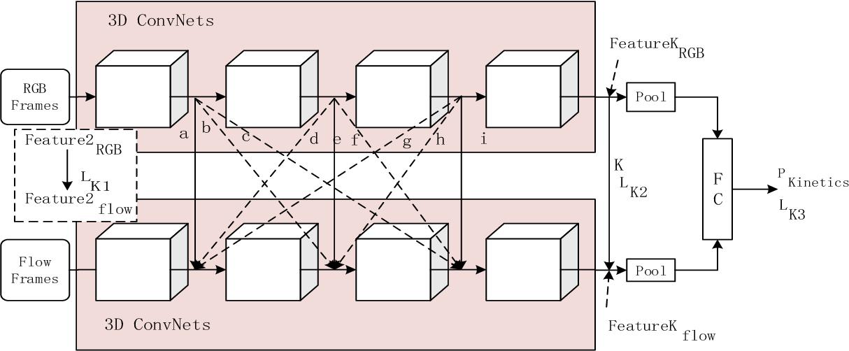 Figure 3 for Cross-Enhancement Transform Two-Stream 3D ConvNets for Pedestrian Action Recognition of Autonomous Vehicles