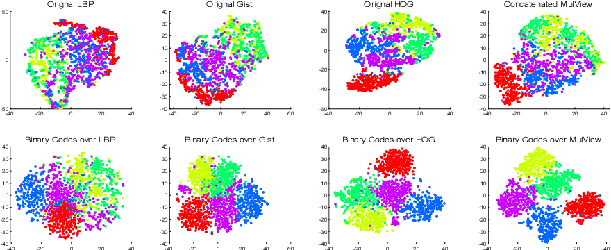 Figure 3 for Highly-Economized Multi-View Binary Compression for Scalable Image Clustering