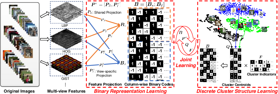 Figure 1 for Highly-Economized Multi-View Binary Compression for Scalable Image Clustering