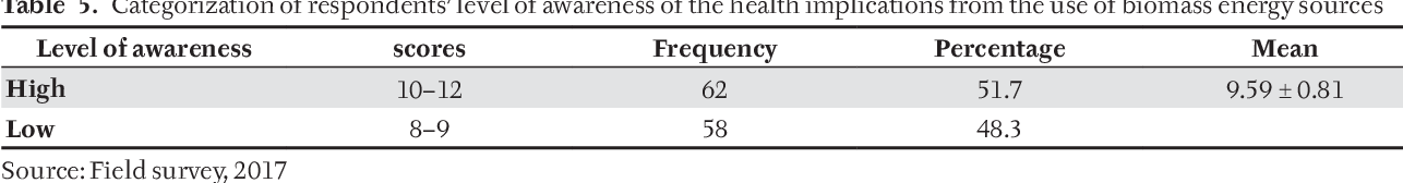 Awareness of the health implications of use of biomass energy
