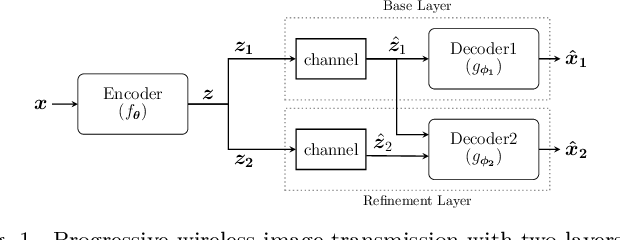 Figure 1 for Successive Refinement of Images with Deep Joint Source-Channel Coding