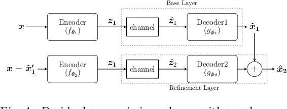 Figure 4 for Successive Refinement of Images with Deep Joint Source-Channel Coding