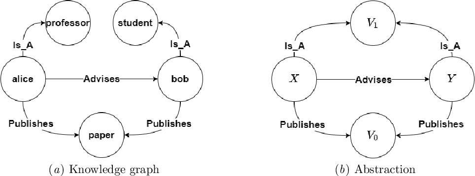 Figure 1 for Building Rule Hierarchies for Efficient Logical Rule Learning from Knowledge Graphs