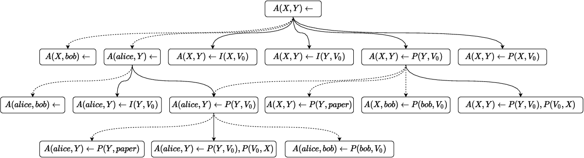 Figure 3 for Building Rule Hierarchies for Efficient Logical Rule Learning from Knowledge Graphs