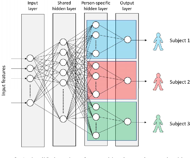 Figure 3 for Multi-task Neural Networks for Personalized Pain Recognition from Physiological Signals