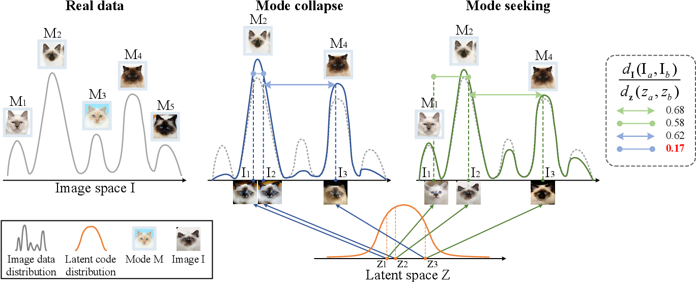 Figure 2 for Mode Seeking Generative Adversarial Networks for Diverse Image Synthesis