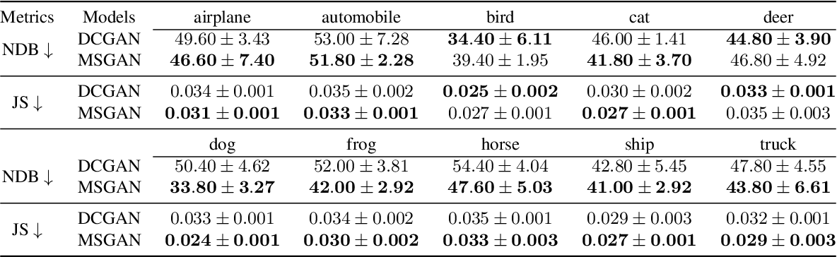 Figure 1 for Mode Seeking Generative Adversarial Networks for Diverse Image Synthesis