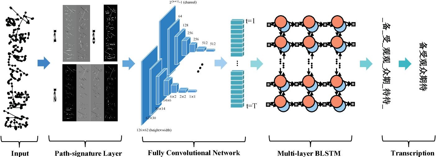 Figure 1 for Fully Convolutional Recurrent Network for Handwritten Chinese Text Recognition