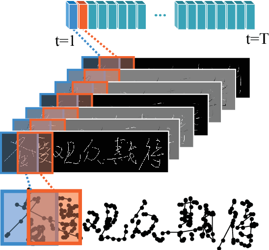 Figure 2 for Fully Convolutional Recurrent Network for Handwritten Chinese Text Recognition