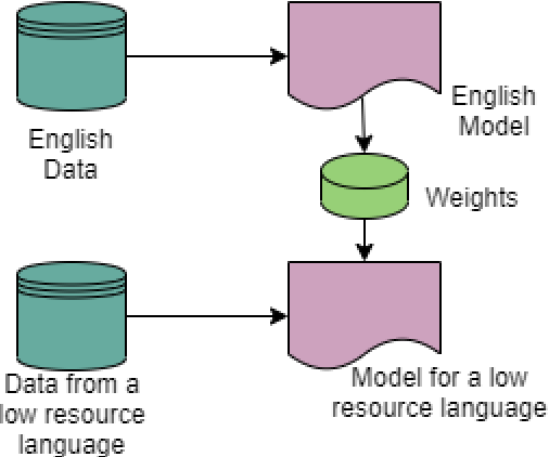 Figure 2 for Multilingual Offensive Language Identification with Cross-lingual Embeddings