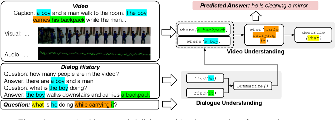 Figure 1 for VGNMN: Video-grounded Neural Module Network to Video-Grounded Language Tasks