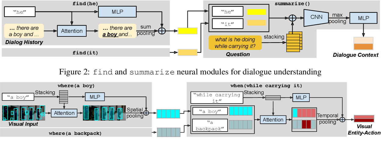 Figure 3 for VGNMN: Video-grounded Neural Module Network to Video-Grounded Language Tasks