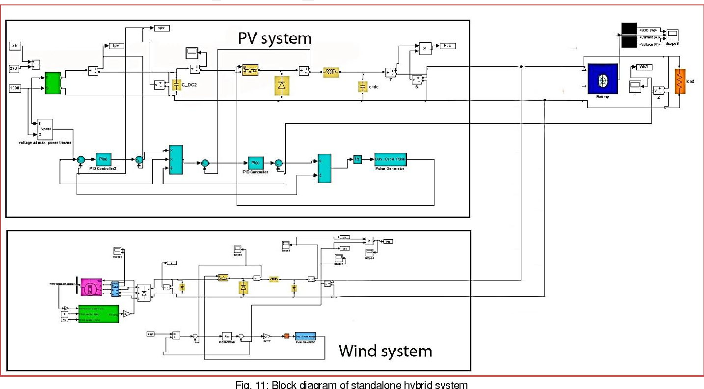 Figure 11 from Modeling of a standalone Wind-PV Hybrid generation