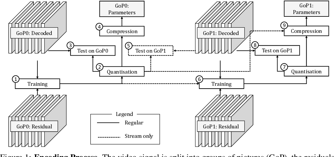 Figure 1 for Utilising Low Complexity CNNs to Lift Non-Local Redundancies in Video Coding
