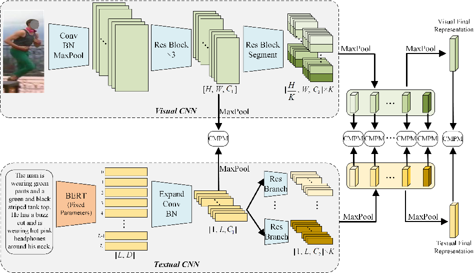 Figure 3 for TIPCB: A Simple but Effective Part-based Convolutional Baseline for Text-based Person Search