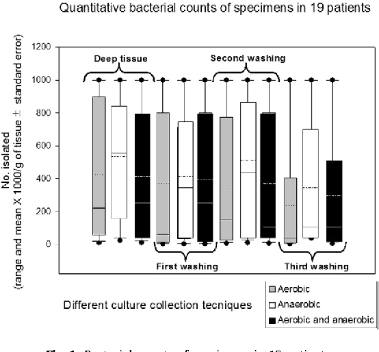 Fig. 1. Bacterial counts of specimens in 19 patients.