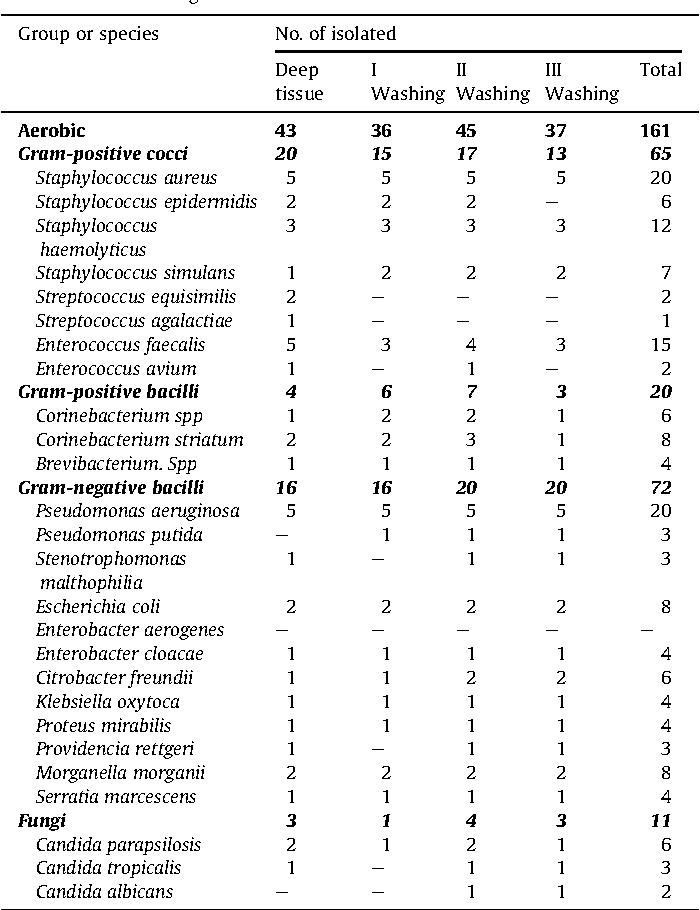 Table 5 No. of aerobic microorganisms isolated.