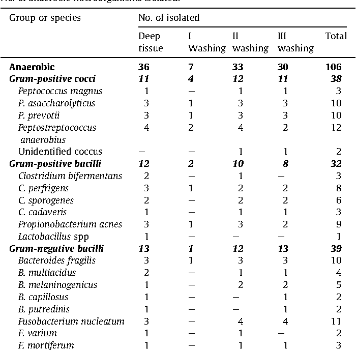 Table 6 No. of anaerobic microorganisms isolated.