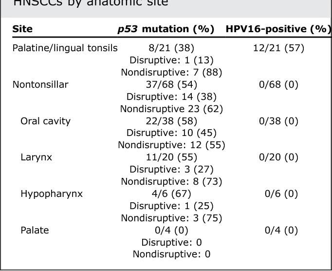 Inverse Relationship Between Human Papillomavirus 16 Infection And