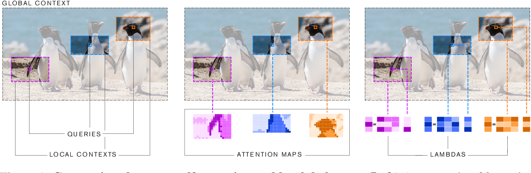 Figure 1 for LambdaNetworks: Modeling Long-Range Interactions Without Attention