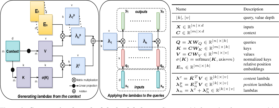 Figure 2 for LambdaNetworks: Modeling Long-Range Interactions Without Attention