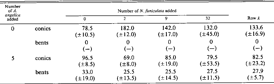 Table I from PREDATOR-INDUCED SHELL DIMORPHISM IN THE ACORN