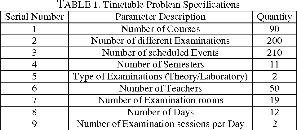 Table 1 from Fuzzy Integer Linear Programming Mathematical