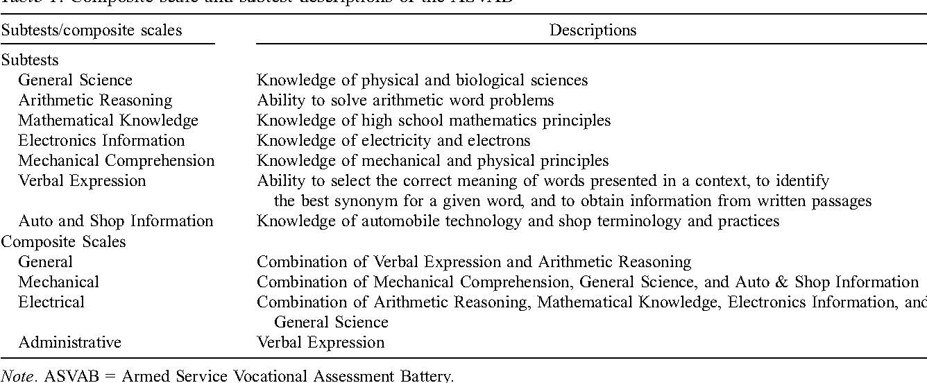 PDF] The Utility of Testing Noncognitive Aptitudes as