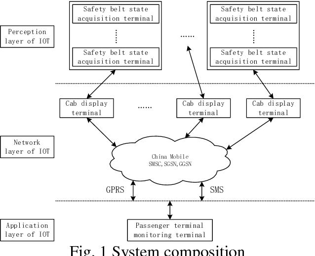 PDF] IOT-based Seat Belts Intelligent Monitoring System - Semantic