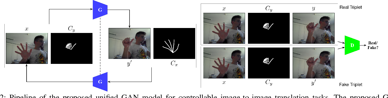 Figure 2 for Unified Generative Adversarial Networks for Controllable Image-to-Image Translation