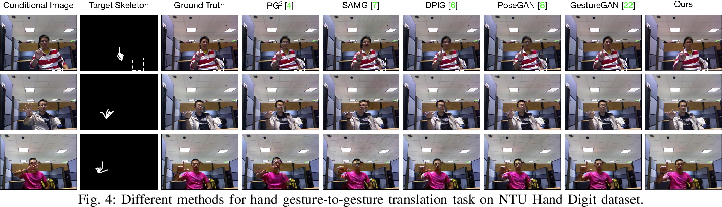 Figure 4 for Unified Generative Adversarial Networks for Controllable Image-to-Image Translation