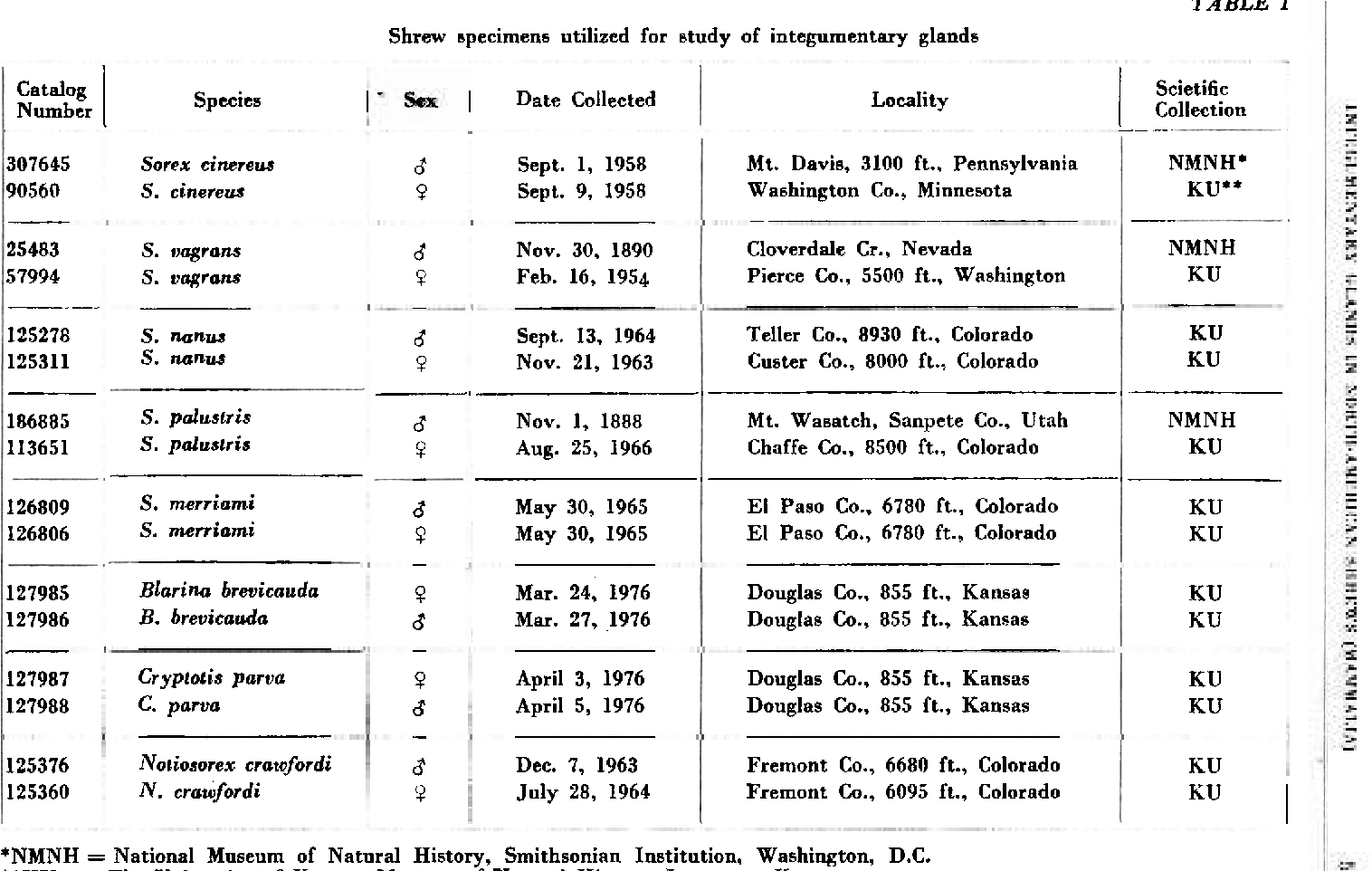 Table 1 From Integumentary Glands In Eight Species Of North American