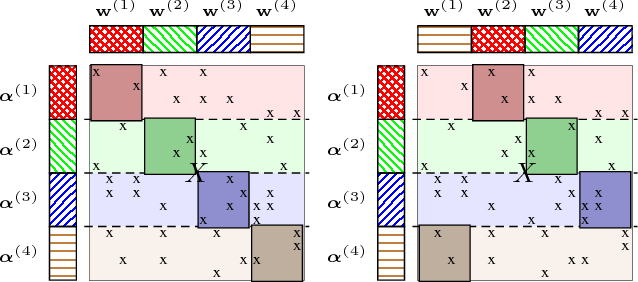 Figure 1 for Distributed Stochastic Optimization of the Regularized Risk